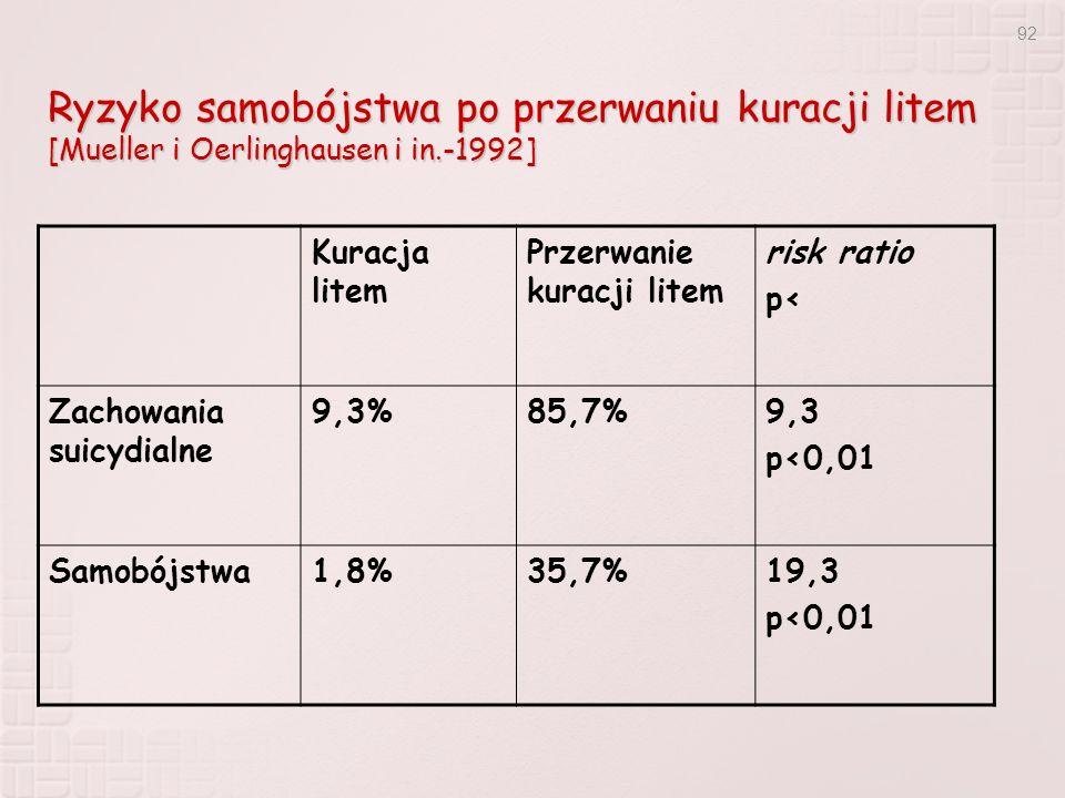 92 Ryzyko samobójstwa po przerwaniu kuracji litem [Mueller i Oerlinghausen i in.-1992] Kuracja litem Przerwanie kuracji litem risk ratio p< Zachowania