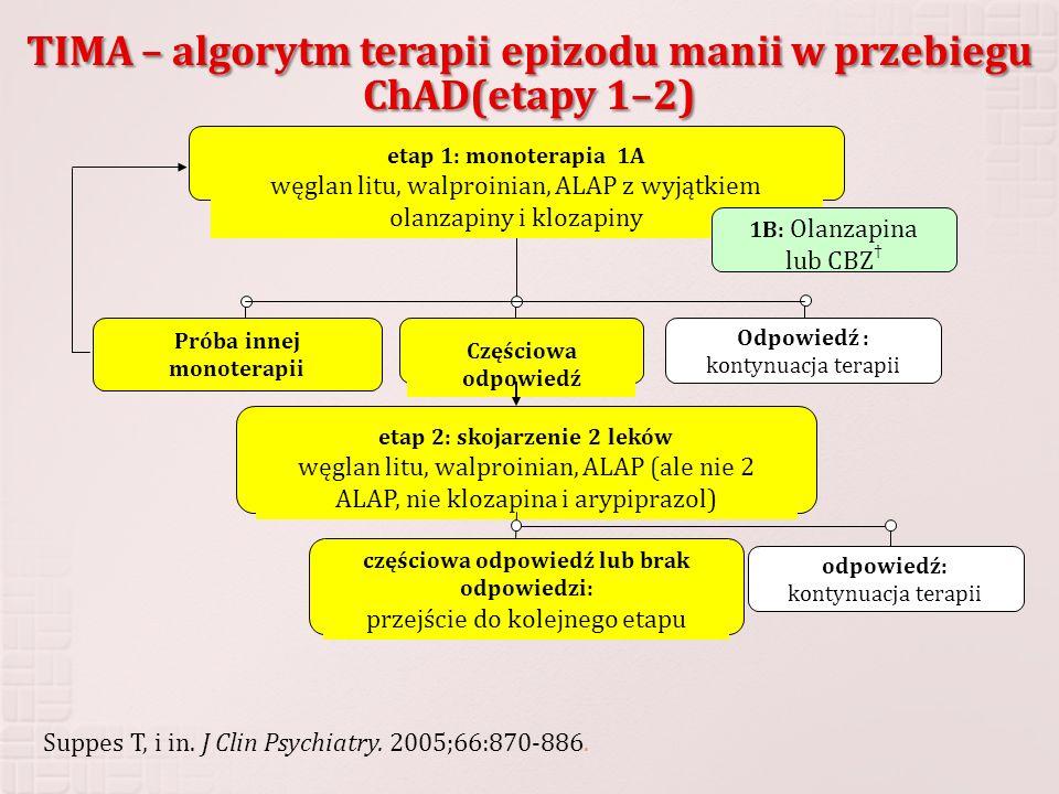 etap 1: monoterapia 1A węglan litu, walproinian, ALAP z wyjątkiem olanzapiny i klozapiny Próba innej monoterapii Częściowa odpowiedź Odpowiedź : konty
