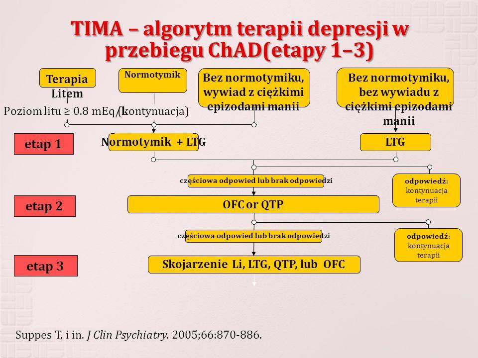 TIMA – algorytm terapii depresji w przebiegu ChAD(etapy 1–3) etap 1 etap 2 etap 3 Poziom litu 0.8 mEq/L (kontynuacja) Suppes T, i in. J Clin Psychiatr