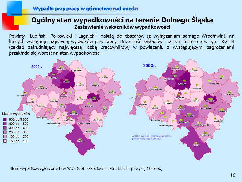 Ogólny stan wypadkowości na terenie Dolnego Śląska Zestawienie wskaźników wypadkowości Powiaty: Lubiński, Polkowicki i Legnicki należą do obszarów (z wyłączeniem samego Wrocławia), na których występuje najwięcej wypadków przy pracy.