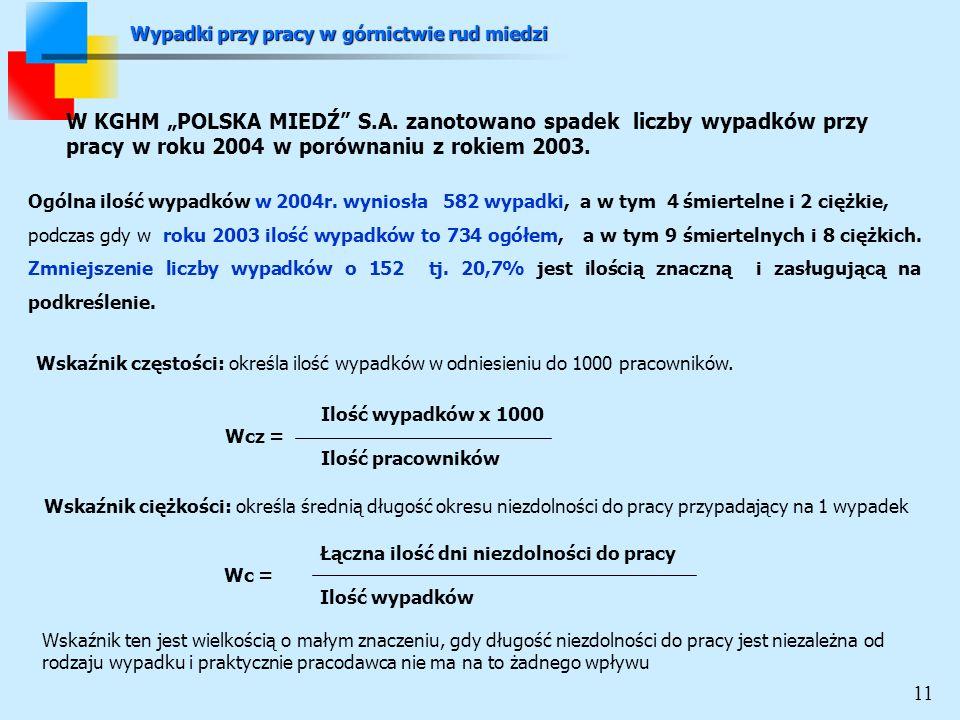 W KGHM POLSKA MIEDŹ S.A.
