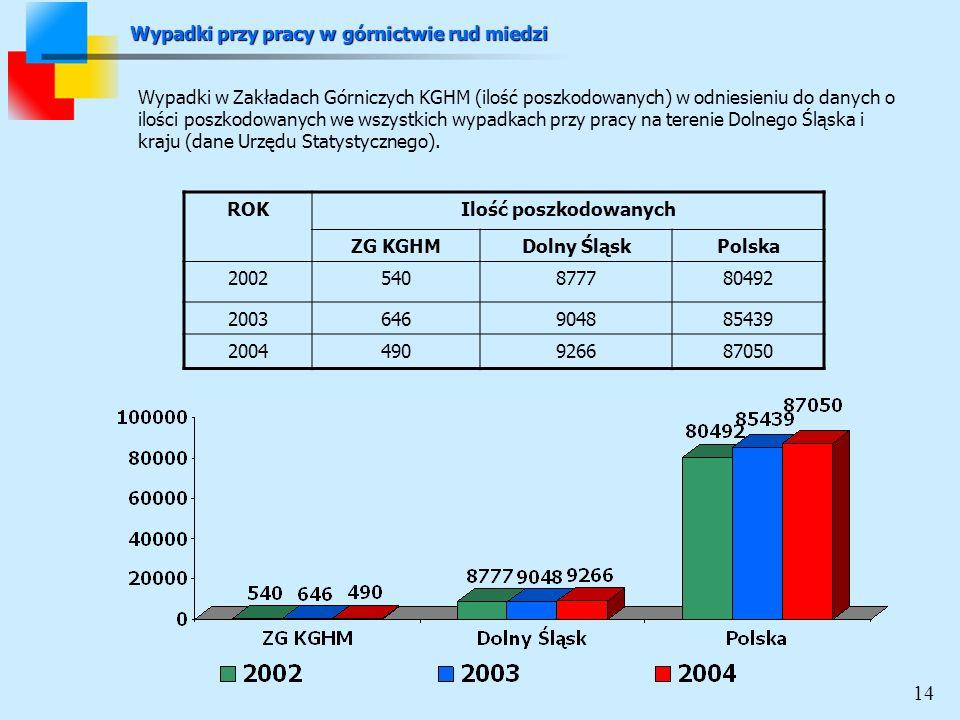 ROKIlość poszkodowanych ZG KGHMDolny ŚląskPolska 2002540877780492 2003646904885439 2004490926687050 Wypadki w Zakładach Górniczych KGHM (ilość poszkodowanych) w odniesieniu do danych o ilości poszkodowanych we wszystkich wypadkach przy pracy na terenie Dolnego Śląska i kraju (dane Urzędu Statystycznego).