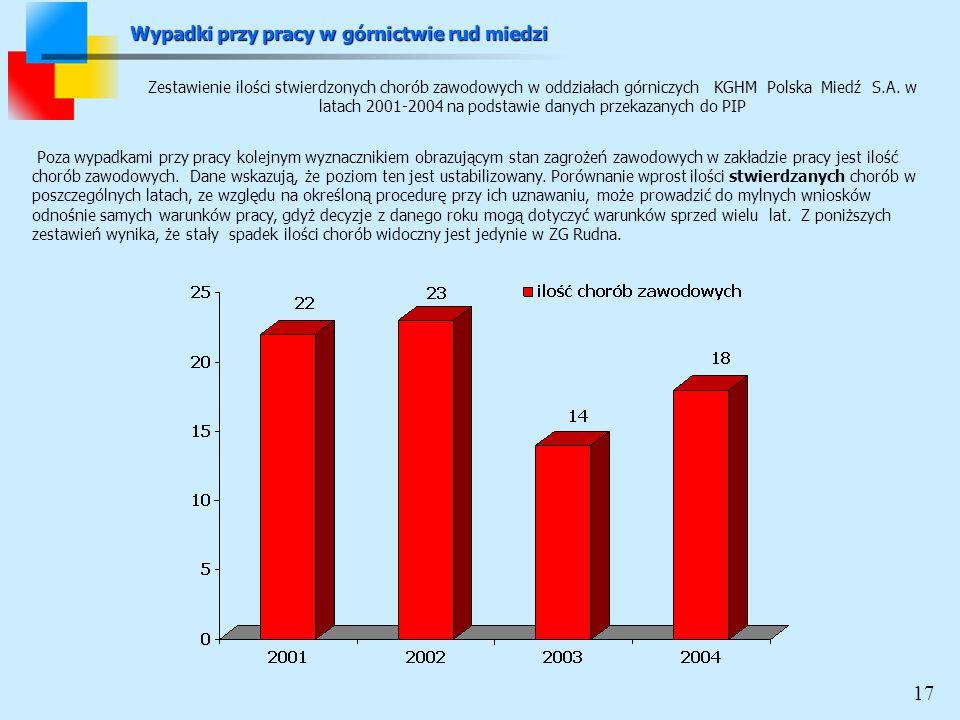 Zestawienie ilości stwierdzonych chorób zawodowych w oddziałach górniczych KGHM Polska Miedź S.A. w latach 2001-2004 na podstawie danych przekazanych