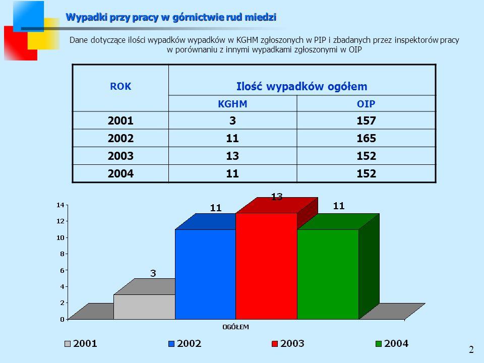 ROK Ilość wypadków ogółem KGHMOIP 20013157 200211165 200313152 200411152 Dane dotyczące ilości wypadków wypadków w KGHM zgłoszonych w PIP i zbadanych