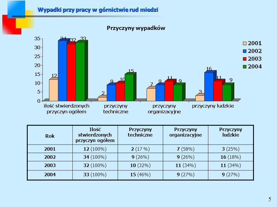 Rok Ilość stwierdzonych przyczyn ogółem Przyczyny techniczne Przyczyny organizacyjne Przyczyny ludzkie 200112 (100%)2 (17 %)7 (58%)3 (25%) 200234 (100%)9 (26%) 16 (18%) 200332 (100%)10 (32%)11 (34%) 200433 (100%)15 (46%)9 (27%) Przyczyny wypadków Wypadki przy pracy w górnictwie rud miedzi 5