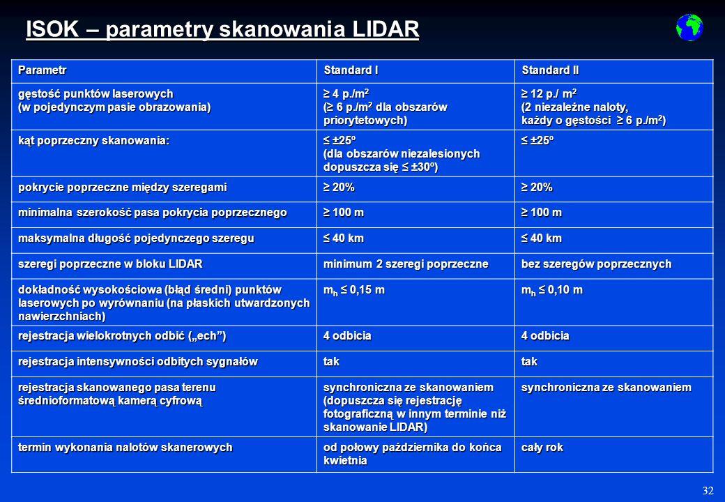 32 Parametr Standard I Standard II gęstość punktów laserowych (w pojedynczym pasie obrazowania) 4 p./m 2 4 p./m 2 ( 6 p./m 2 dla obszarów priorytetowych) 12 p./ m 2 12 p./ m 2 (2 niezależne naloty, każdy o gęstości 6 p./m 2 ) kąt poprzeczny skanowania: ±25º ±25º (dla obszarów niezalesionych dopuszcza się ±30º) ±25º ±25º pokrycie poprzeczne między szeregami 20% 20% minimalna szerokość pasa pokrycia poprzecznego 100 m 100 m maksymalna długość pojedynczego szeregu 40 km 40 km szeregi poprzeczne w bloku LIDAR minimum 2 szeregi poprzeczne bez szeregów poprzecznych dokładność wysokościowa (błąd średni) punktów laserowych po wyrównaniu (na płaskich utwardzonych nawierzchniach) m h 0,15 m m h 0,10 m rejestracja wielokrotnych odbić (ech) 4 odbicia rejestracja intensywności odbitych sygnałów taktak rejestracja skanowanego pasa terenu średnioformatową kamerą cyfrową synchroniczna ze skanowaniem (dopuszcza się rejestrację fotograficzną w innym terminie niż skanowanie LIDAR) synchroniczna ze skanowaniem termin wykonania nalotów skanerowych od połowy października do końca kwietnia cały rok ISOK – parametry skanowania LIDAR