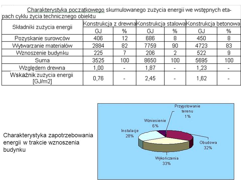 s Wskaźnik Charakterystyka zapotrzebowania energii w trakcie wznoszenia budynku