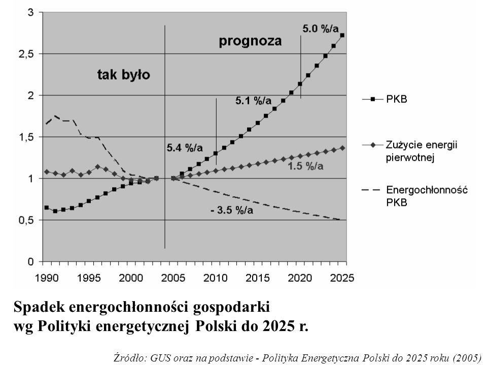 Spadek energochłonności gospodarki wg Polityki energetycznej Polski do 2025 r. Źródło: GUS oraz na podstawie - Polityka Energetyczna Polski do 2025 ro