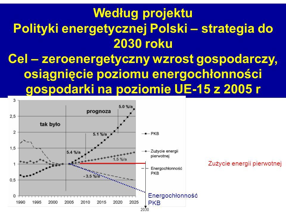 Według projektu Polityki energetycznej Polski – strategia do 2030 roku Cel – zeroenergetyczny wzrost gospodarczy, osiągnięcie poziomu energochłonności