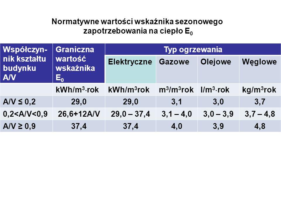 Normatywne wartości wskaźnika sezonowego zapotrzebowania na ciepło E 0 Współczyn- nik kształtu budynku A/V Graniczna wartość wskaźnika E 0 Typ ogrzewa