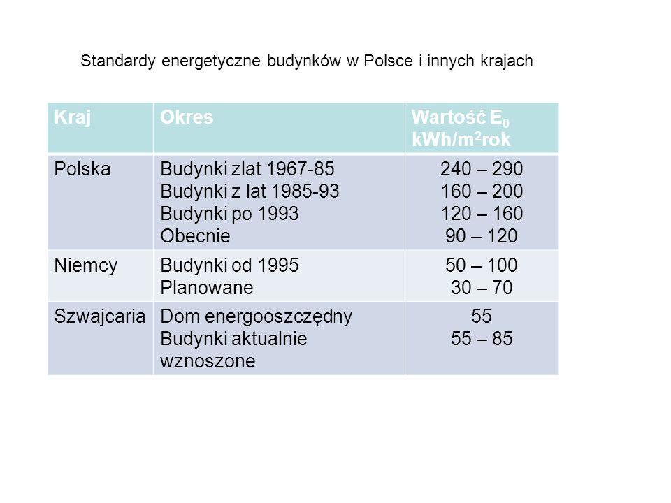 KrajOkresWartość E 0 kWh/m 2 rok PolskaBudynki zlat 1967-85 Budynki z lat 1985-93 Budynki po 1993 Obecnie 240 – 290 160 – 200 120 – 160 90 – 120 Niemc
