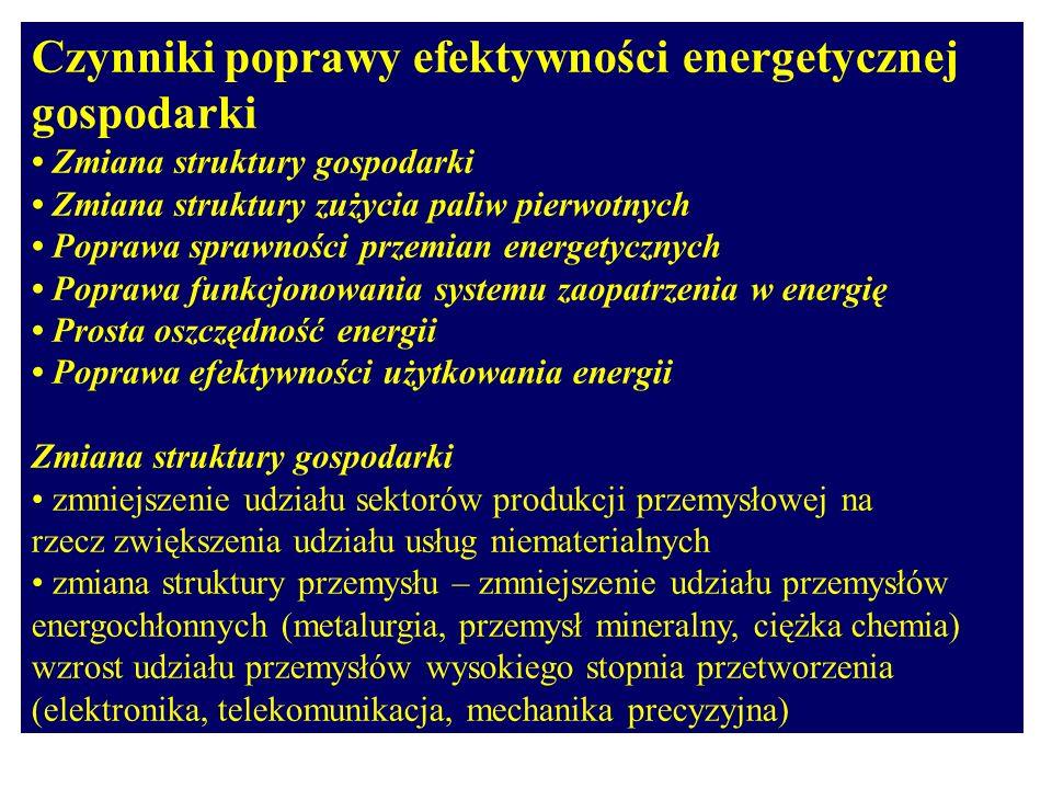 Czynniki poprawy efektywności energetycznej gospodarki Zmiana struktury gospodarki Zmiana struktury zużycia paliw pierwotnych Poprawa sprawności przem