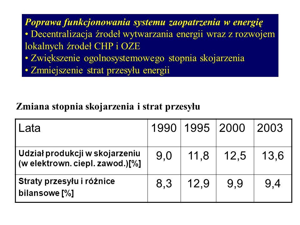 Poprawa funkcjonowania systemu zaopatrzenia w energię Decentralizacja źrodeł wytwarzania energii wraz z rozwojem lokalnych źrodeł CHP i OZE Zwiększeni
