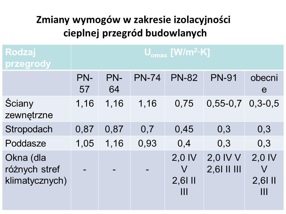 Zmiany wymogów w zakresie izolacyjności cieplnej przegród budowlanych Rodzaj przegrody U omax [W/m 2 ·K] PN- 57 PN- 64 PN-74PN-82PN-91obecni e Ściany