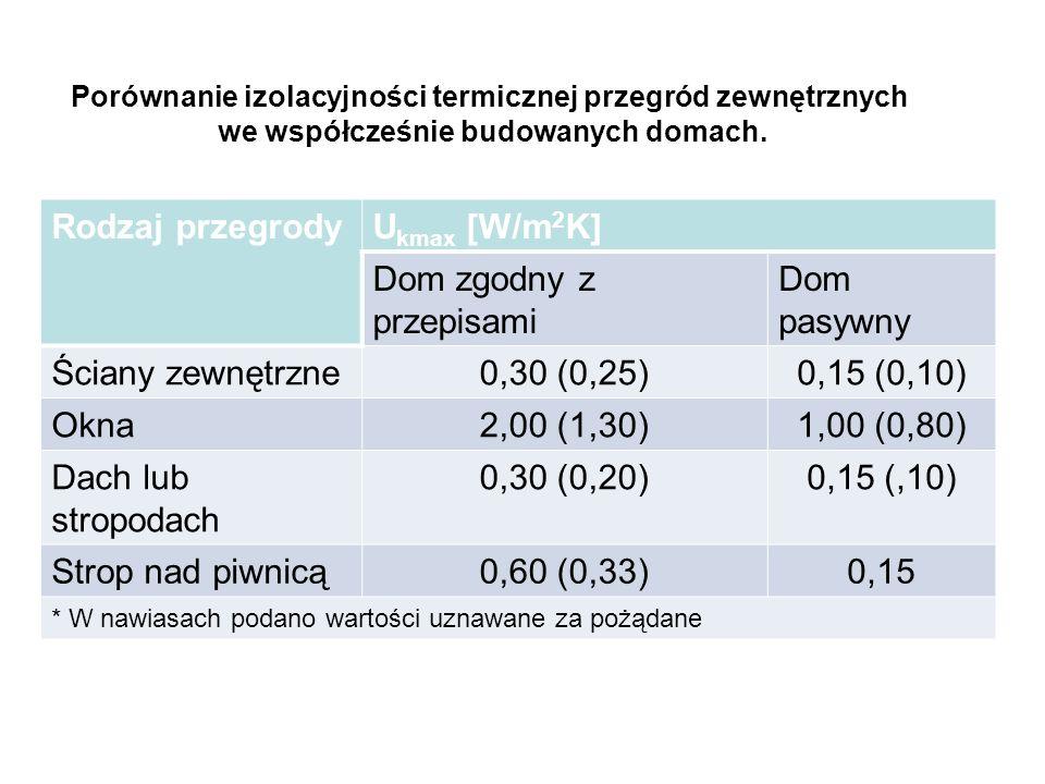 Według projektu Polityki energetycznej Polski – strategia do 2030 roku Cel – zeroenergetyczny wzrost gospodarczy, osiągnięcie poziomu energochłonności gospodarki na poziomie UE-15 z 2005 r Zużycie energii pierwotnej Energochłonność PKB 2030