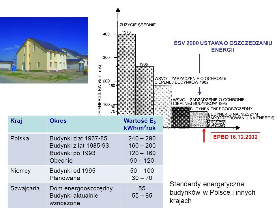 ESV 2000 USTAWA O OSZCZĘDZANIU ENERGII EPBD 16.12.2002 KrajOkresWartość E 0 kWh/m 2 rok PolskaBudynki zlat 1967-85 Budynki z lat 1985-93 Budynki po 19