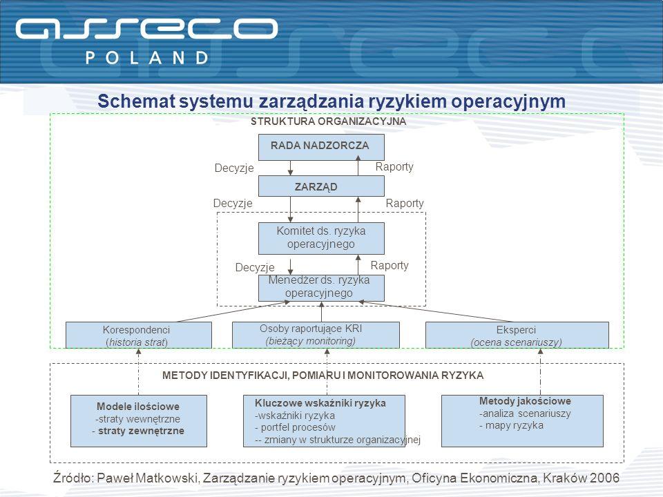 Schemat systemu zarządzania ryzykiem operacyjnym RADA NADZORCZA ZARZĄD Komitet ds. ryzyka operacyjnego Menedżer ds. ryzyka operacyjnego Korespondenci