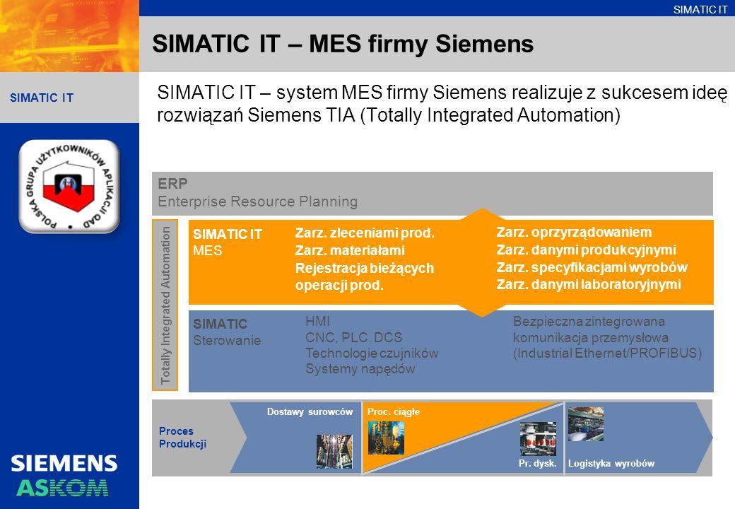 SIMATIC IT SIMATIC IT – MES firmy Siemens SIMATIC IT – system MES firmy Siemens realizuje z sukcesem ideę rozwiązań Siemens TIA (Totally Integrated Automation) SIMATIC IT MES Proces Produkcji Dostawy surowcówProc.