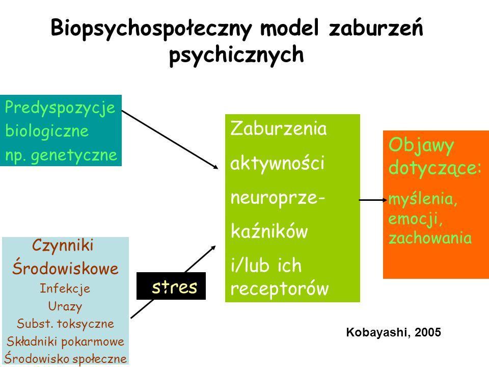 Biopsychospołeczny model zaburzeń psychicznych Predyspozycje biologiczne np. genetyczne Czynniki Środowiskowe Infekcje Urazy Subst. toksyczne Składnik