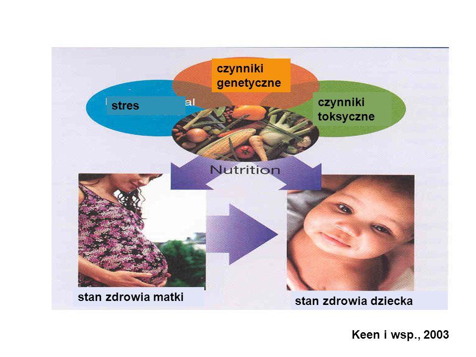 Keen i wsp., 2003 stan zdrowia matki stan zdrowia dziecka czynniki genetyczne stres czynniki toksyczne