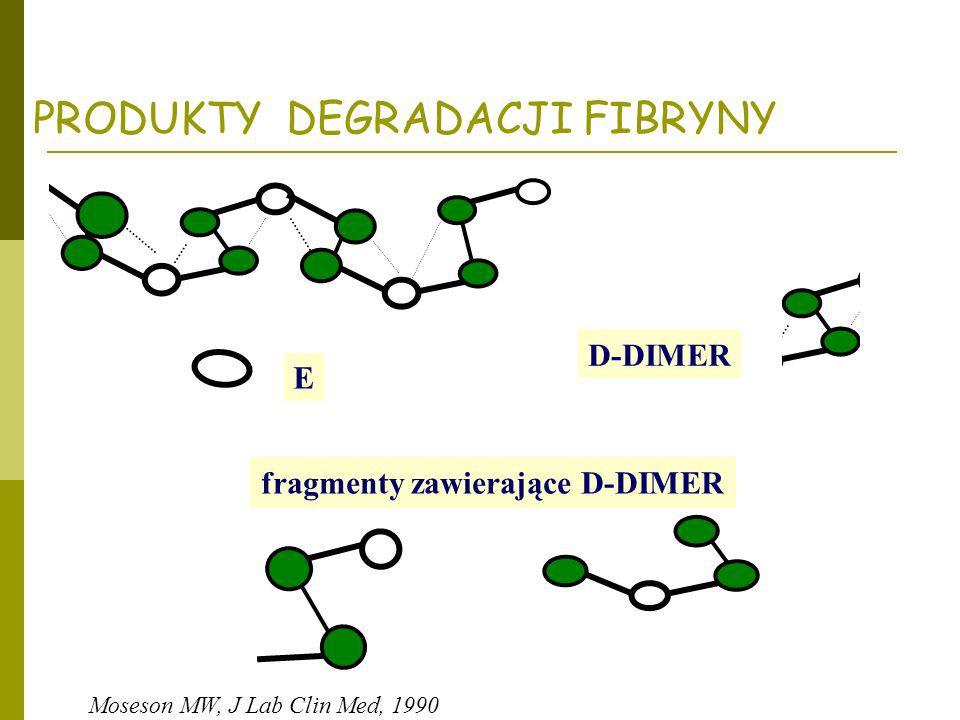 PRODUKTY DEGRADACJI FIBRYNY D-DIMER E fragmenty zawierające D-DIMER Moseson MW, J Lab Clin Med, 1990 fibryna