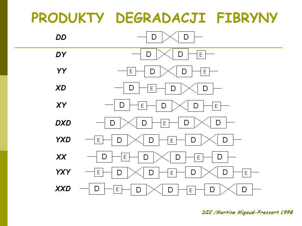 DIC /Martine Migaud-Fressart 1998 PRODUKTY DEGRADACJI FIBRYNY