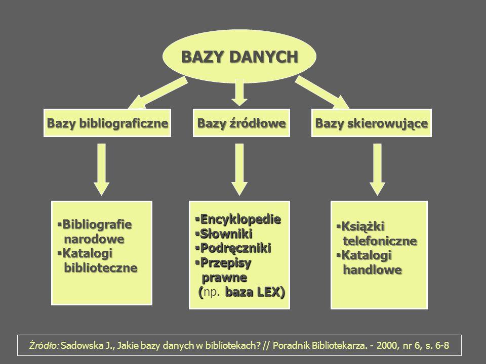 Bibliograficzna baza danych Jest to nowoczesna wersja bibliografii.