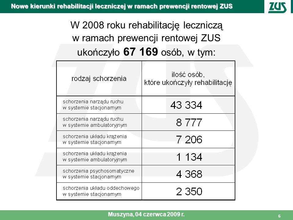 6 W 2008 roku rehabilitację leczniczą w ramach prewencji rentowej ZUS ukończyło 67 169 osób, w tym: Nowe kierunki rehabilitacji leczniczej w ramach pr