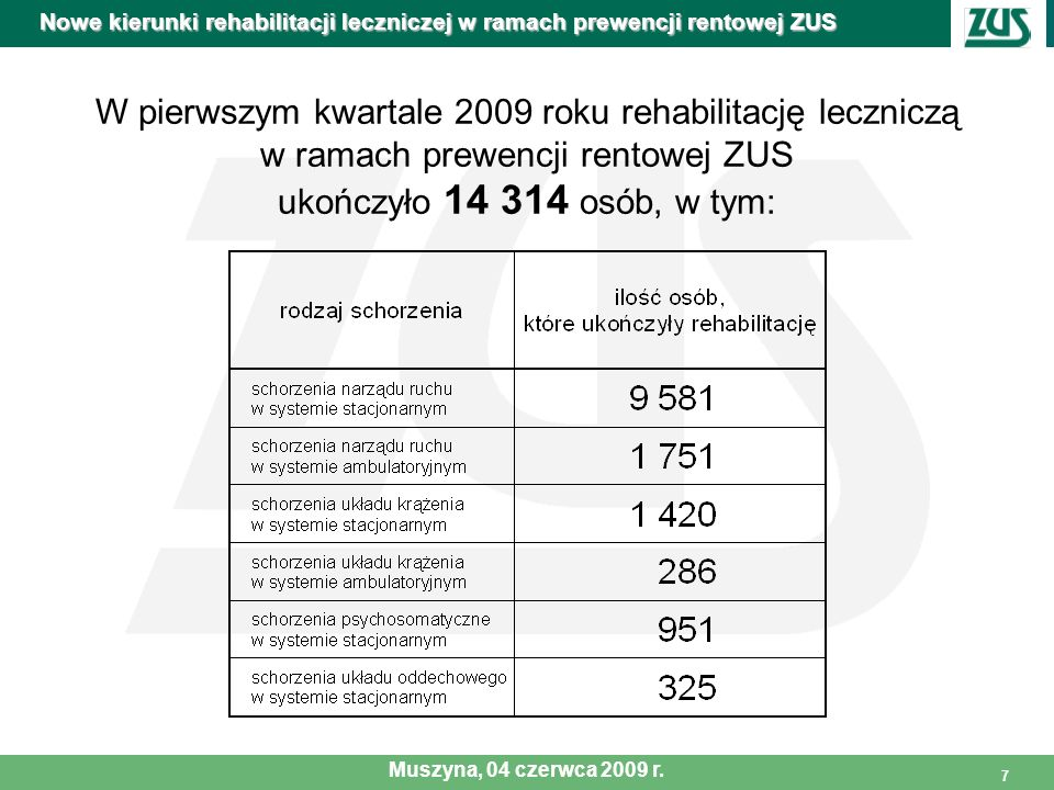 7 W pierwszym kwartale 2009 roku rehabilitację leczniczą w ramach prewencji rentowej ZUS ukończyło 14 314 osób, w tym: Nowe kierunki rehabilitacji lec