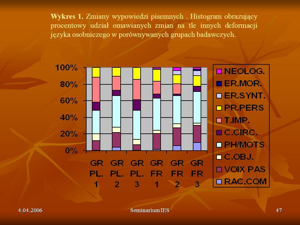 4.04.2006Seminarium IES47 Wykres 1. Zmiany wypowiedzi pisemnych. Histogram obrazujący procentowy udział omawianych zmian na tle innych deformacji języ