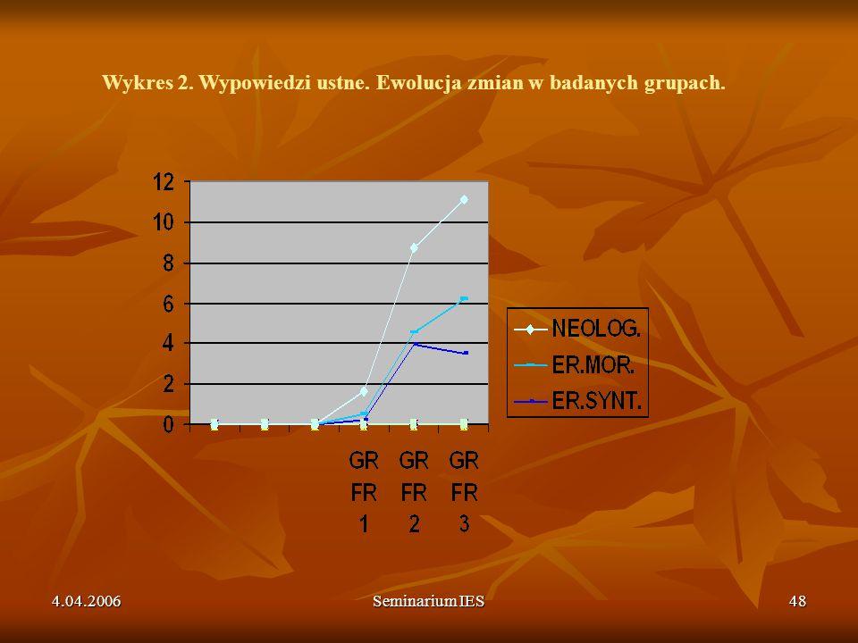 4.04.2006Seminarium IES48 Wykres 2. Wypowiedzi ustne. Ewolucja zmian w badanych grupach.
