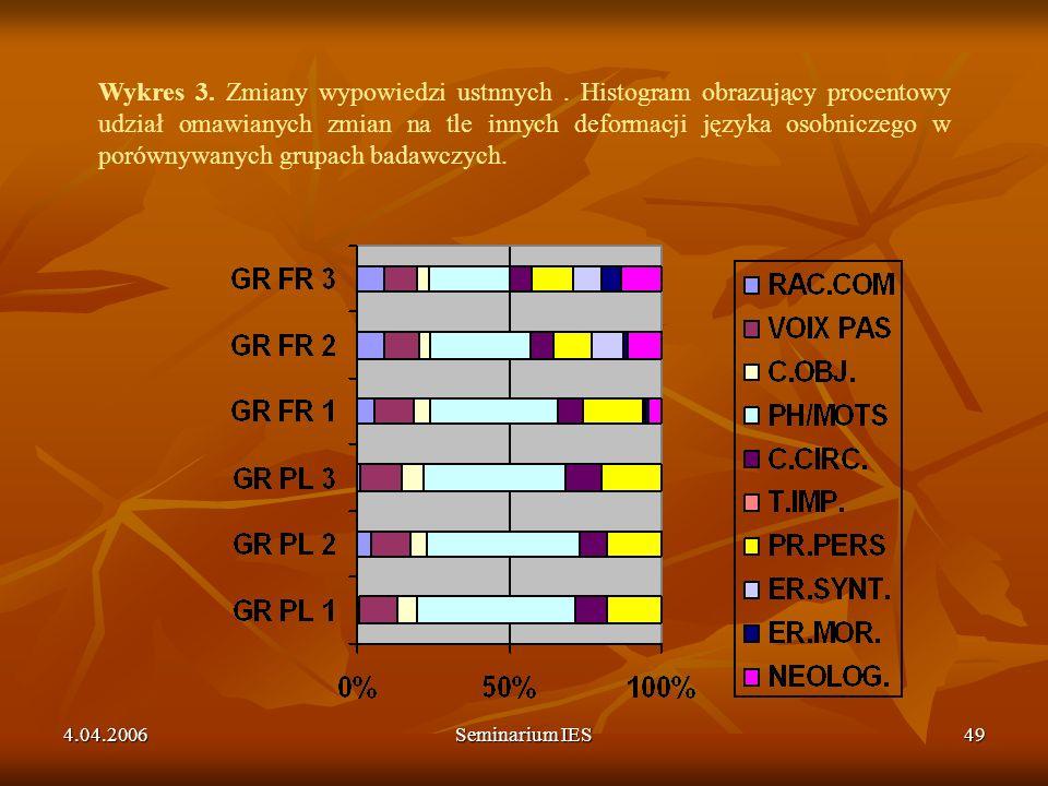 4.04.2006Seminarium IES49 Wykres 3. Zmiany wypowiedzi ustnnych. Histogram obrazujący procentowy udział omawianych zmian na tle innych deformacji język