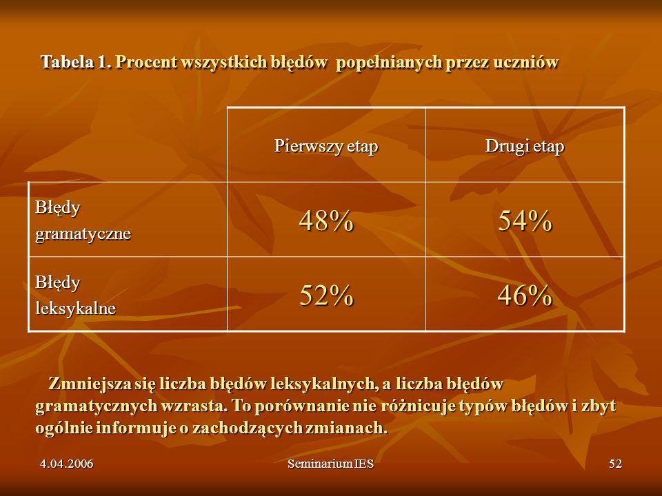 4.04.2006Seminarium IES52 Pierwszy etap Drugi etap Błędygramatyczne48%54% Błędyleksykalne52%46% Tabela 1. Procent wszystkich błędów popełnianych przez