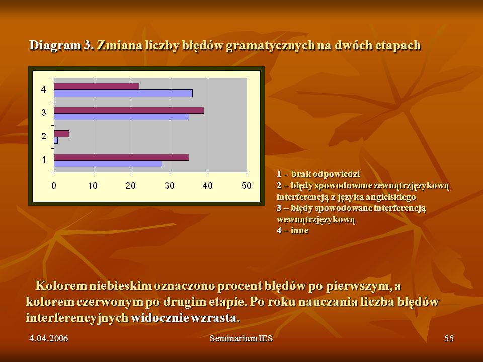 4.04.2006Seminarium IES55 Diagram 3. Zmiana liczby błędów gramatycznych na dwóch etapach 1 - brak odpowiedzi 2 – błędy spowodowane zewnątrzjęzykową in
