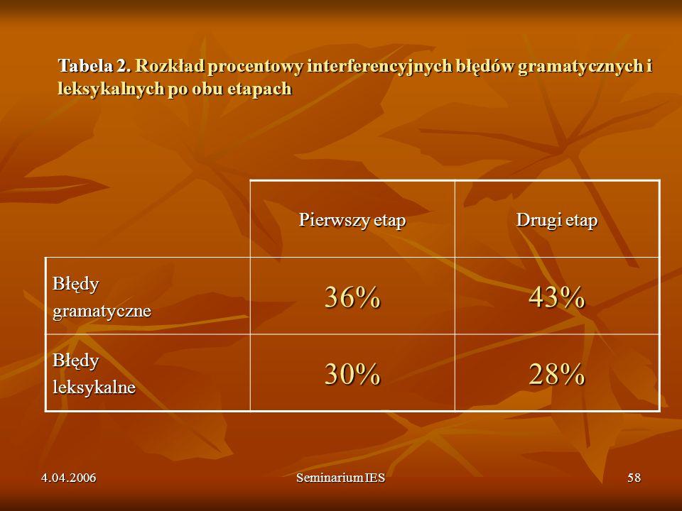 4.04.2006Seminarium IES58 Pierwszy etap Drugi etap Błędygramatyczne36%43% Błędyleksykalne30%28% Tabela 2. Rozkład procentowy interferencyjnych błędów