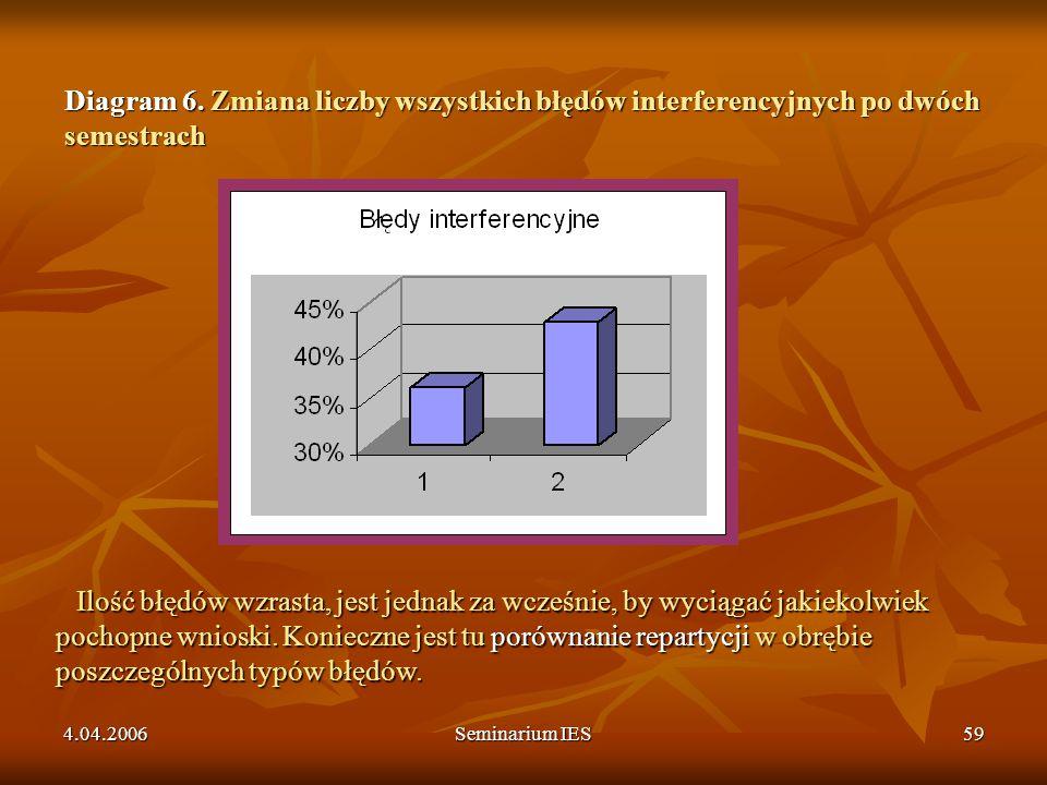 4.04.2006Seminarium IES59 Diagram 6. Zmiana liczby wszystkich błędów interferencyjnych po dwóch semestrach Ilość błędów wzrasta, jest jednak za wcześn