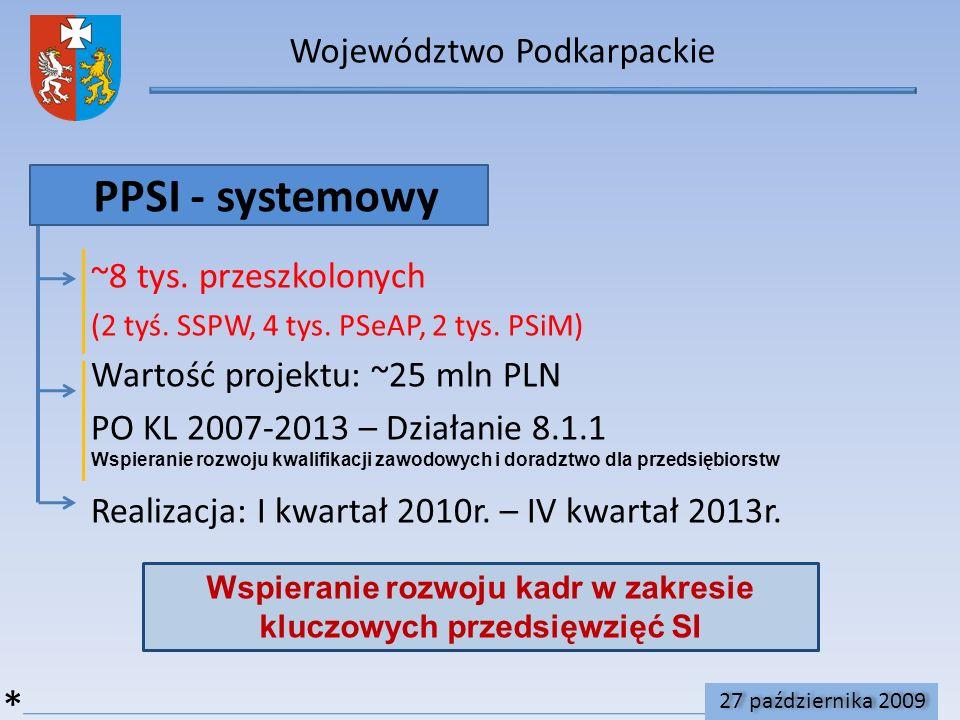 Województwo Podkarpackie PPSI - systemowy ~8 tys.przeszkolonych (2 tyś.