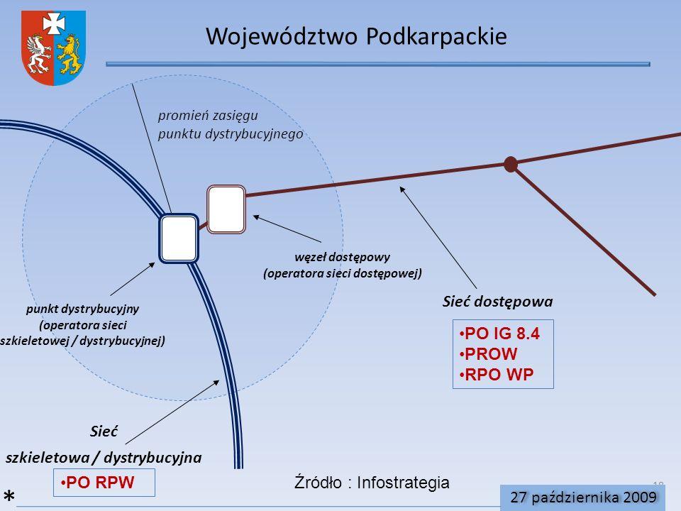 18 Województwo Podkarpackie 27 października 2009 Sieć szkieletowa / dystrybucyjna punkt dystrybucyjny (operatora sieci szkieletowej / dystrybucyjnej) Sieć dostępowa węzeł dostępowy (operatora sieci dostępowej) promień zasięgu punktu dystrybucyjnego PO IG 8.4 PROW RPO WP PO RPW * Źródło : Infostrategia