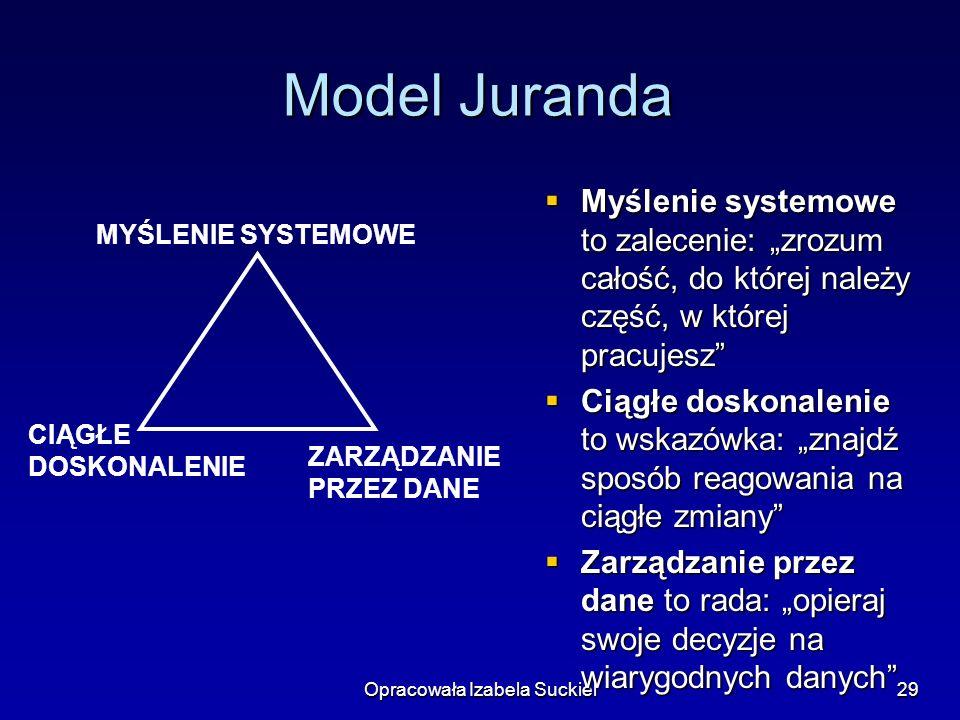 Opracowała Izabela Suckiel29 Model Juranda Myślenie systemowe to zalecenie: zrozum całość, do której należy część, w której pracujesz Myślenie systemo