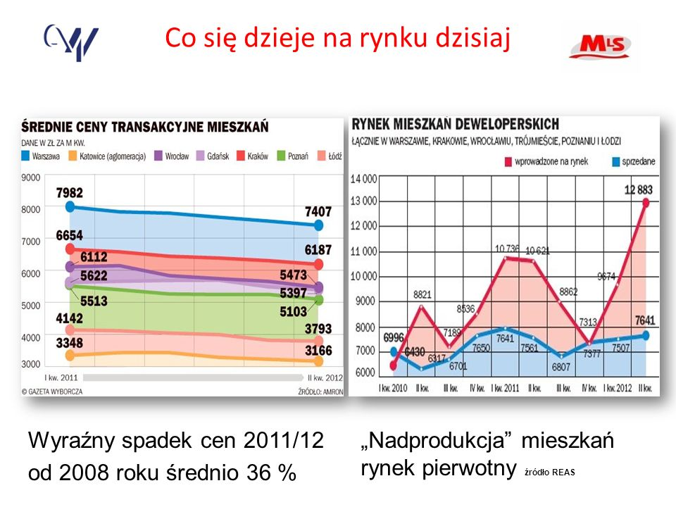 Co się dzieje na rynku dzisiaj Wyraźny spadek cen 2011/12 od 2008 roku średnio 36 % Nadprodukcja mieszkań rynek pierwotny źródło REAS