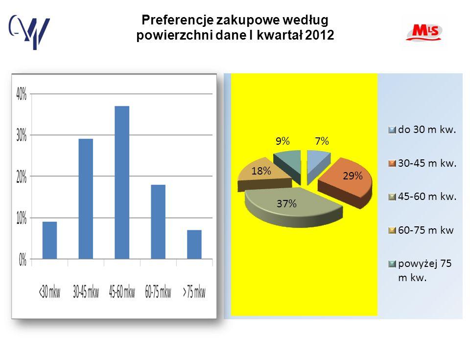 Preferencje zakupowe według powierzchni dane I kwartał 2012