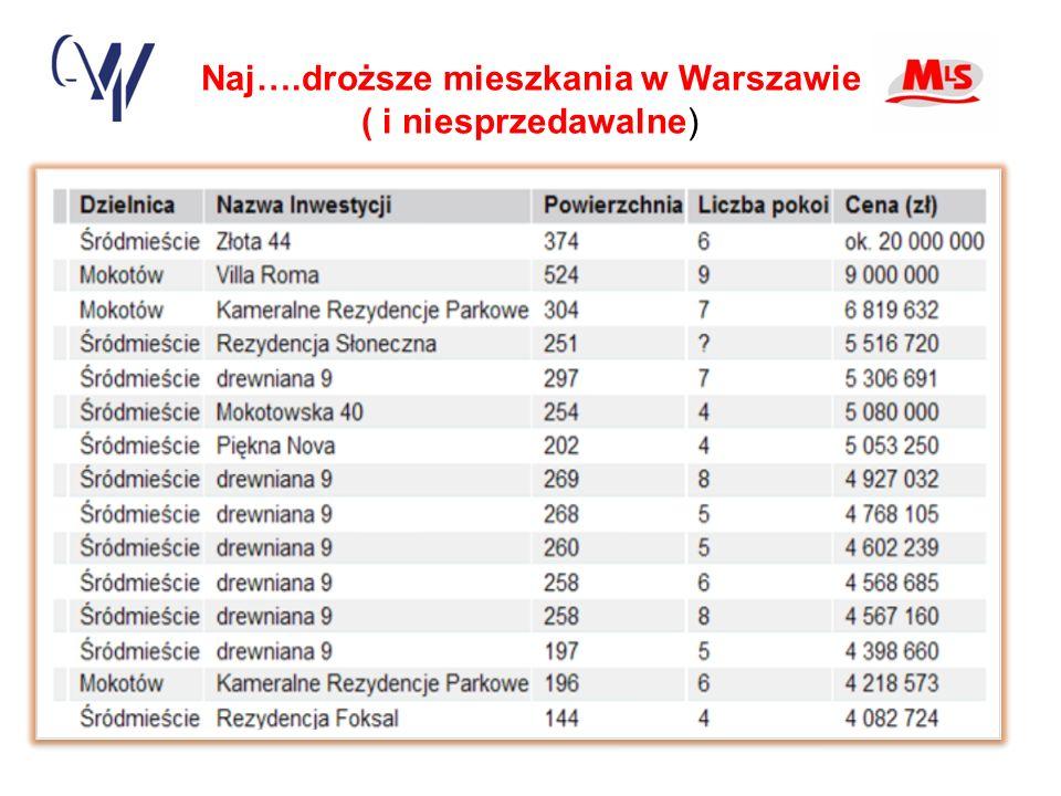 Naj….droższe mieszkania w Warszawie ( i niesprzedawalne)