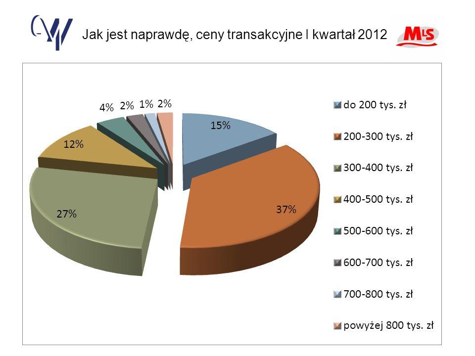 Jak jest naprawdę, ceny transakcyjne I kwartał 2012