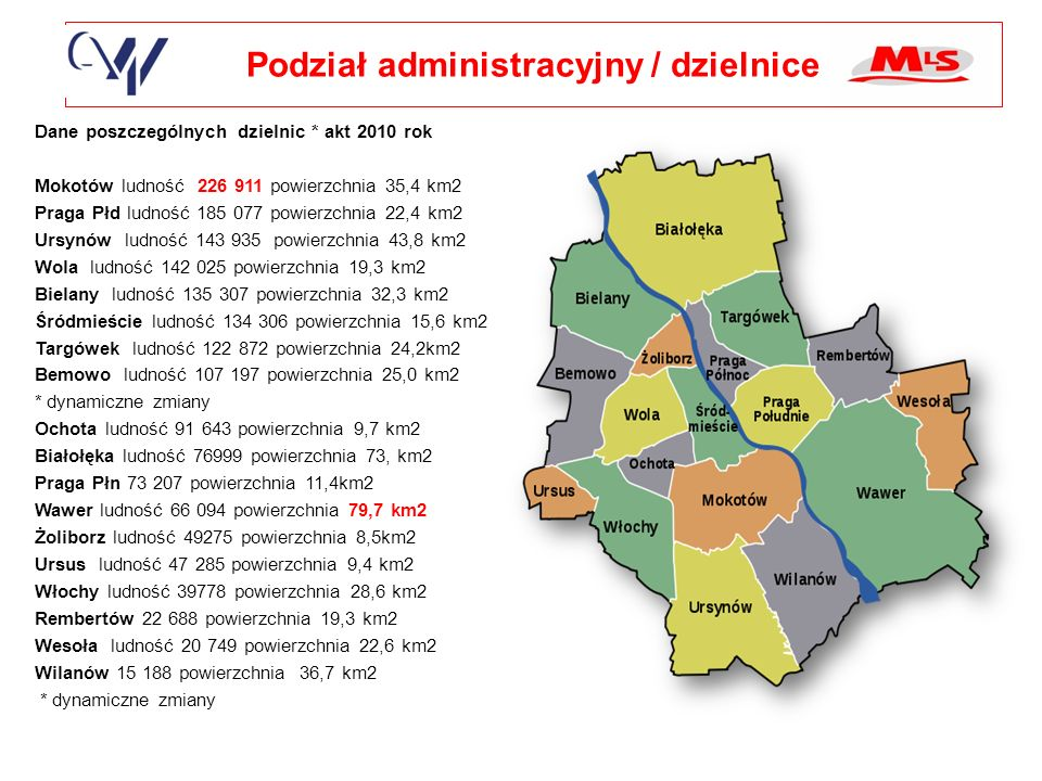 Podział administracyjny / dzielnice Dane poszczególnych dzielnic * akt 2010 rok Mokotów ludność 226 911 powierzchnia 35,4 km2 Praga Płd ludność 185 077 powierzchnia 22,4 km2 Ursynów ludność 143 935 powierzchnia 43,8 km2 Wola ludność 142 025 powierzchnia 19,3 km2 Bielany ludność 135 307 powierzchnia 32,3 km2 Śródmieście ludność 134 306 powierzchnia 15,6 km2 Targówek ludność 122 872 powierzchnia 24,2km2 Bemowo ludność 107 197 powierzchnia 25,0 km2 * dynamiczne zmiany Ochota ludność 91 643 powierzchnia 9,7 km2 Białołęka ludność 76999 powierzchnia 73, km2 Praga Płn 73 207 powierzchnia 11,4km2 Wawer ludność 66 094 powierzchnia 79,7 km2 Żoliborz ludność 49275 powierzchnia 8,5km2 Ursus ludność 47 285 powierzchnia 9,4 km2 Włochy ludność 39778 powierzchnia 28,6 km2 Rembertów 22 688 powierzchnia 19,3 km2 Wesoła ludność 20 749 powierzchnia 22,6 km2 Wilanów 15 188 powierzchnia 36,7 km2 * dynamiczne zmiany