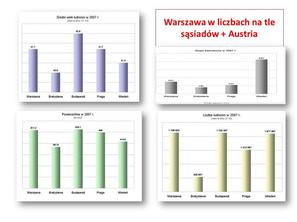 Warszawa w liczbach na tle sąsiadów + Austria