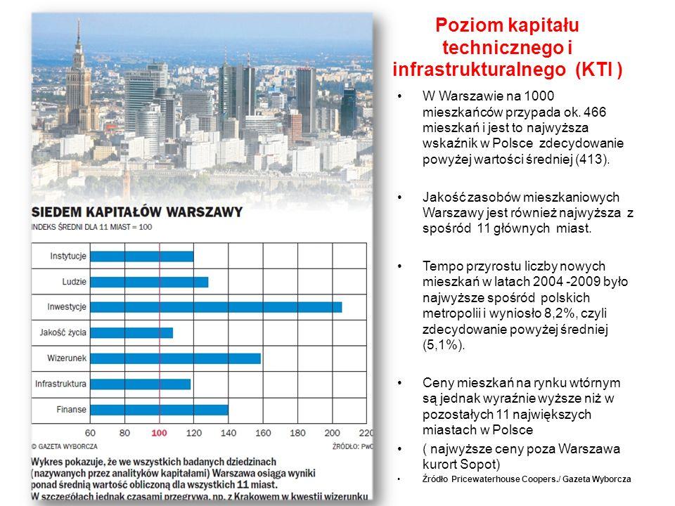 Poziom kapitału technicznego i infrastrukturalnego (KTI ) W Warszawie na 1000 mieszkańców przypada ok.