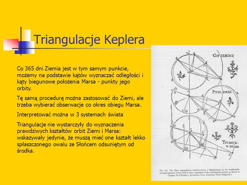 Triangulacje Keplera Co 365 dni Ziemia jest w tym samym punkcie, możemy na podstawie kątów wyznaczać odległości i kąty biegunowe położenia Marsa - pun