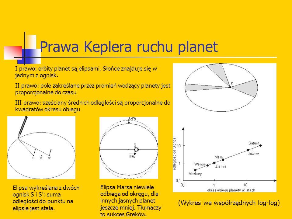 Prawa Keplera ruchu planet Elipsa wykreślana z dwóch ognisk S i S: suma odległości do punktu na elipsie jest stała. Elipsa Marsa niewiele odbiega od o