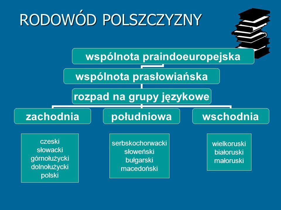 wspólnota praindoeuropejska wspólnota prasłowiańska rozpad na grupy językowe zachodniapołudniowawschodnia czeski słowacki górnołużycki dolnołużycki po