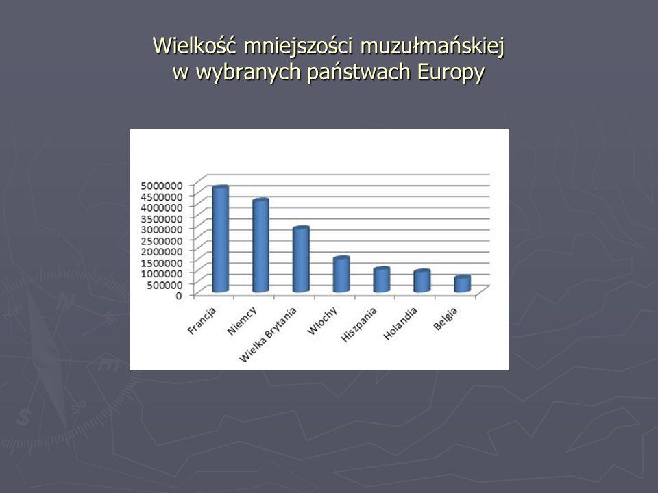 Wielkość mniejszości muzułmańskiej w wybranych państwach Europy